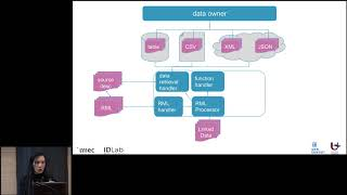 High Quality Linked Data Generation